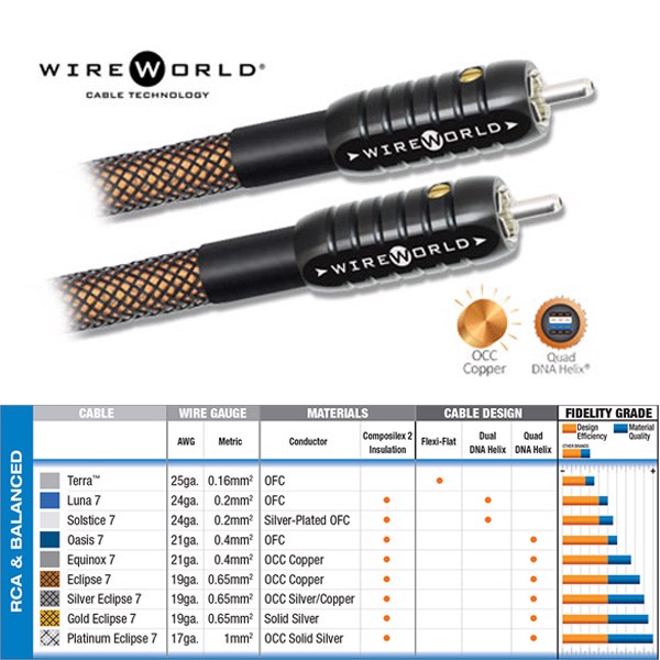 Wireworld Eclipse 7 2 RCA to 2 RCA Audio Cable
