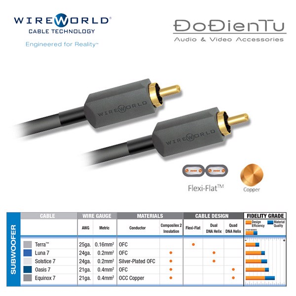 Wireworld Terra 7 Subwoofer cable