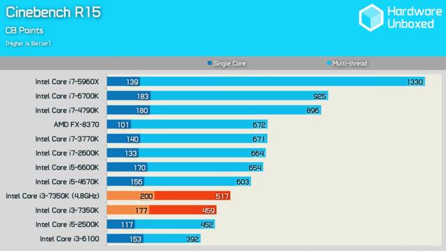 hiệu năng đơn nhân của i3-7350K đã vượt khá xa i5-2500K