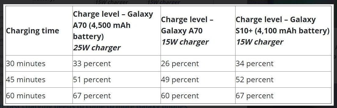 Củ sạc nhanh Samsung Galaxy S20/S20 Plus 25W - Hàng Chính Hãng