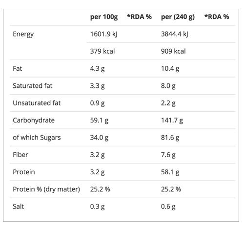 """Kết quả hình ảnh cho critical mass 6kg nutrition facts"""""""
