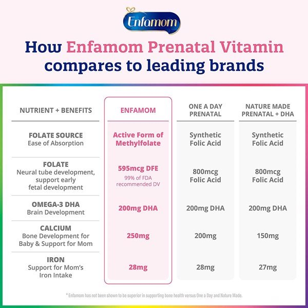 Enfamil Vitamins Enfamom Prenatal Vitamin & Mineral Supplement
