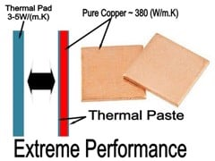 Copper Pad 20x20x0,8 mm