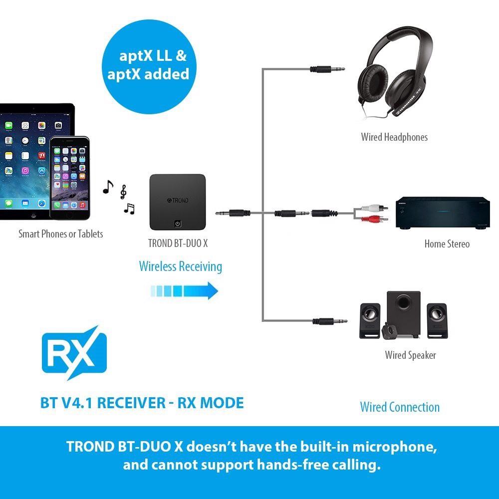 Bộ thu phát bluetooth TROND TV Bluetooth Transmitter and Receiver