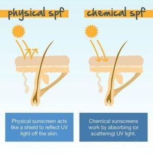 KCN vật lý sẽ hành thành lớp màng phản chiếu ánh nắng trong khi KCN hoá học sẽ thấm thấu hoặc chuyển hóa các tia thành vô hại.