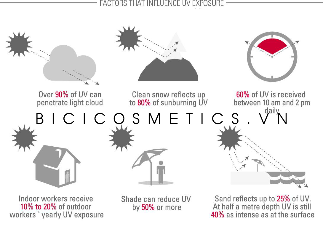 EUCERIN-AS-Factors-that-influence-skin-by-sun-03-infographic- bici cosmetics