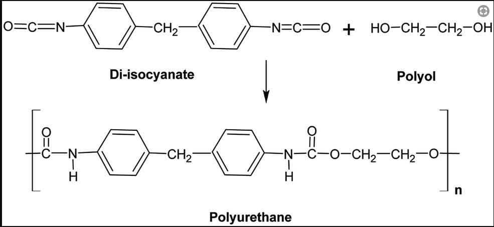 Polyurethane là gì?