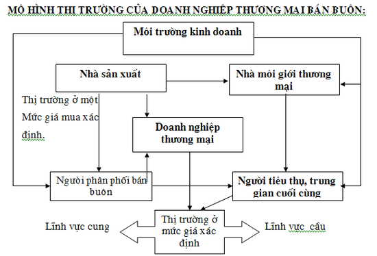 Tim-hieu-ve-ban-buon-trong-thuong-mai-la-gi-1
