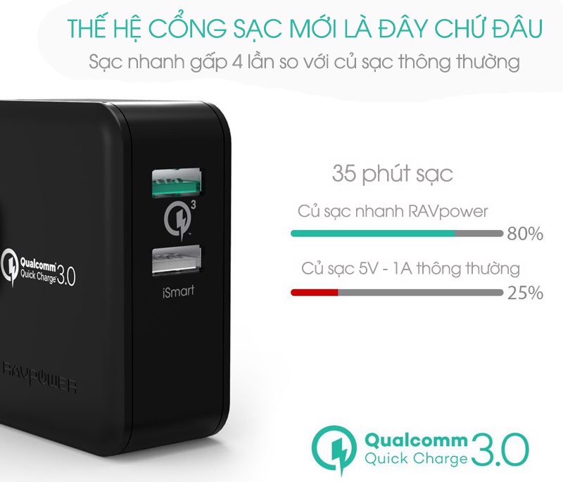 Sạc RAVPower Quick Charge 3.0 RP-PC006